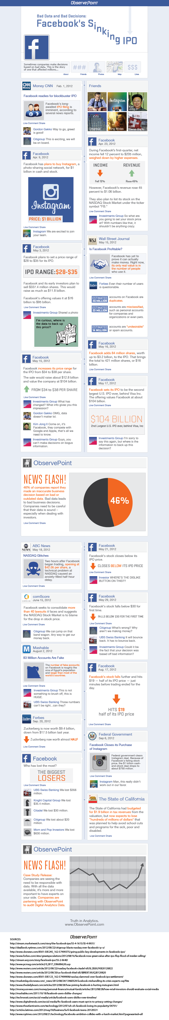http://beta.www.observepoint.com/infographics/bad-data-and-bad-decisions-facebooks-sinking-ipo